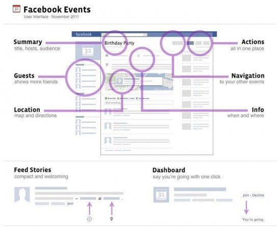 Facebook event pages