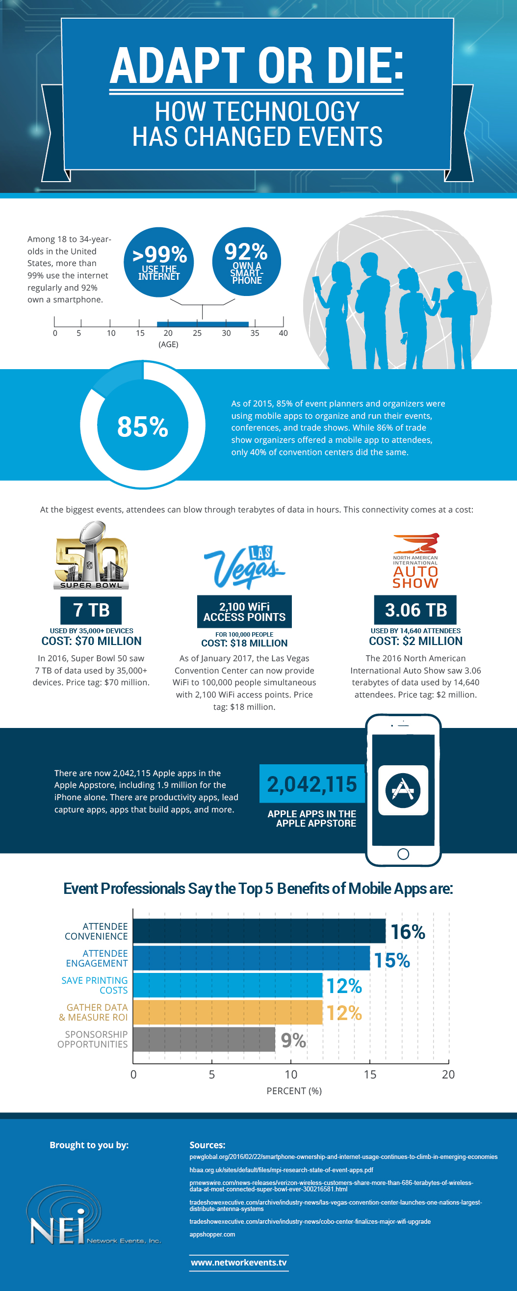 event technology infograph