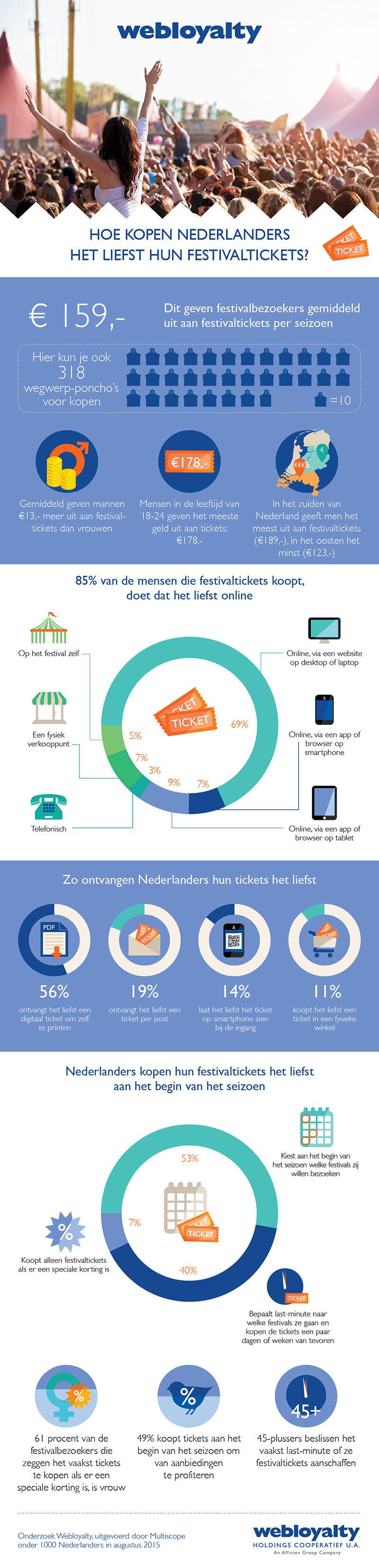 infographic festivalbezoekers