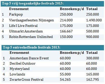 Nederlandse festivals recette
