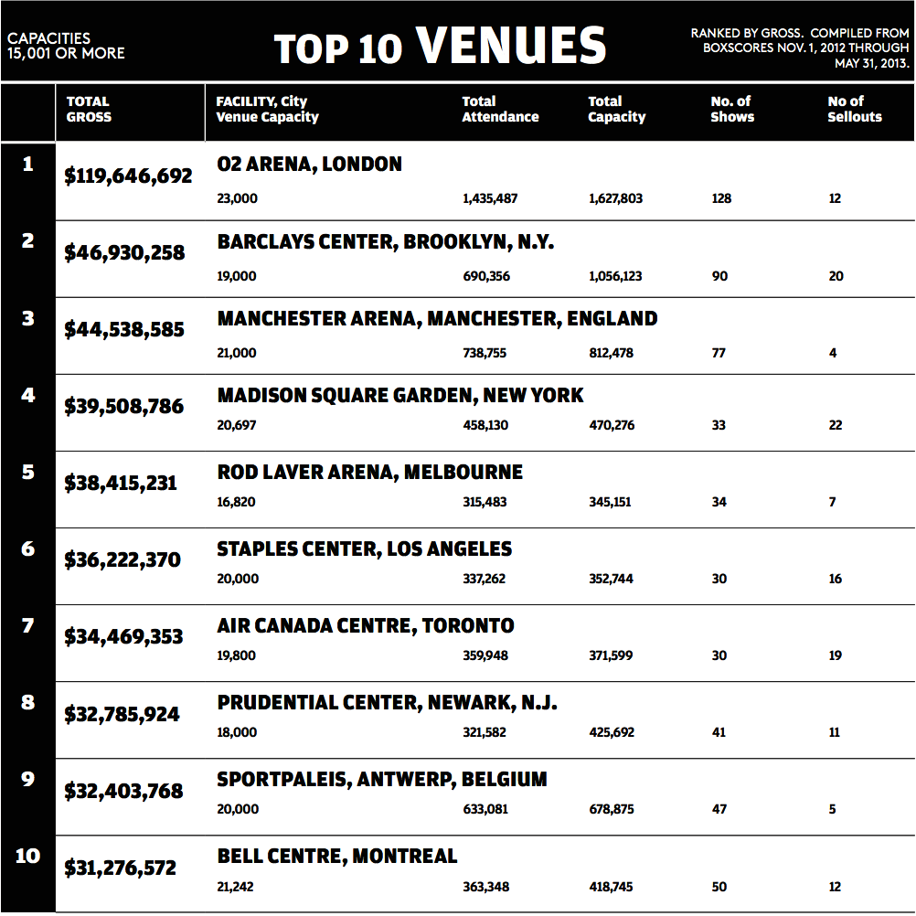 Billboard TOP 10 venues
