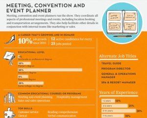Event Planner in TOP 5 snelst groeiende jobs in VS